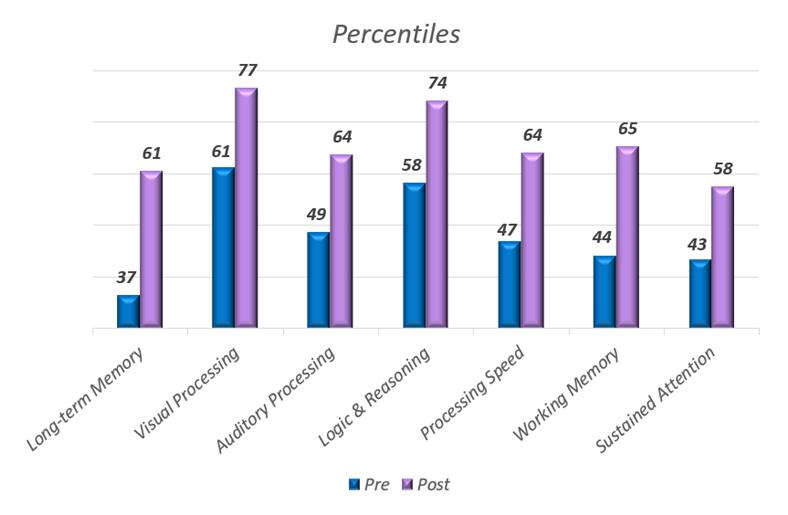 Memory Decline Graph